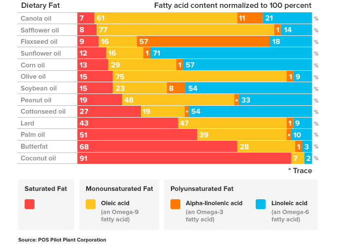 Composition of dietary fats graph
