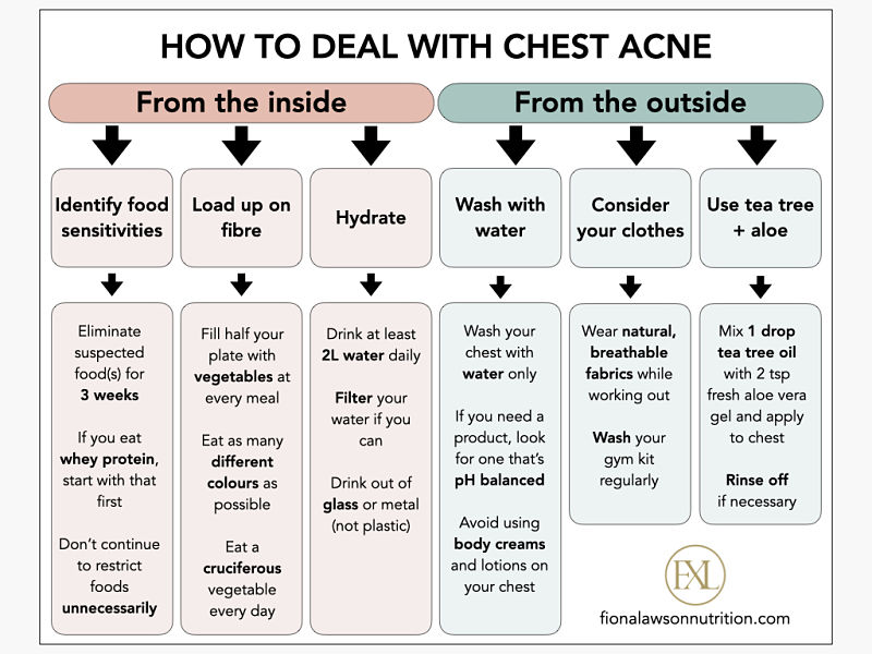 Chest acne infographic