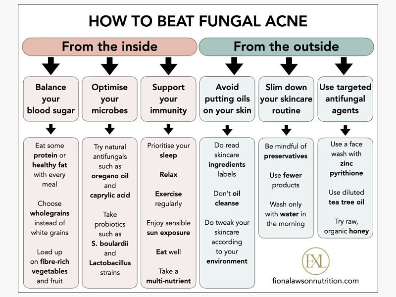 How to beat fungal acne infographic